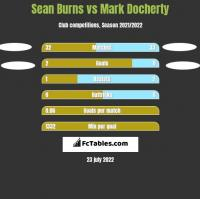 Sean Burns vs Mark Docherty h2h player stats
