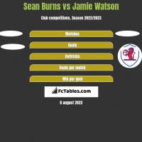 Sean Burns vs Jamie Watson h2h player stats