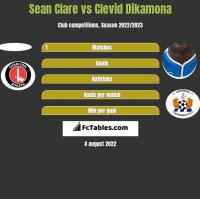 Sean Clare vs Clevid Dikamona h2h player stats