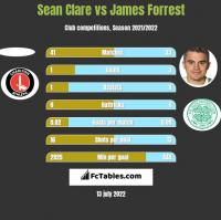 Sean Clare vs James Forrest h2h player stats