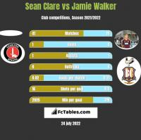 Sean Clare vs Jamie Walker h2h player stats