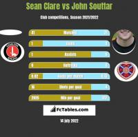 Sean Clare vs John Souttar h2h player stats