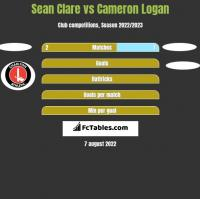 Sean Clare vs Cameron Logan h2h player stats