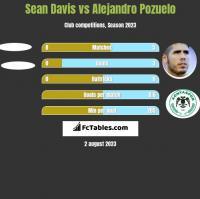 Sean Davis vs Alejandro Pozuelo h2h player stats