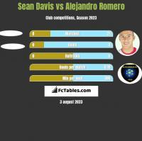 Sean Davis vs Alejandro Romero h2h player stats