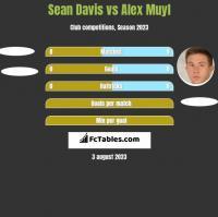 Sean Davis vs Alex Muyl h2h player stats
