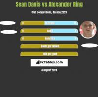 Sean Davis vs Alexander Ring h2h player stats