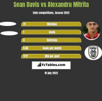 Sean Davis vs Alexandru Mitrita h2h player stats