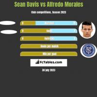 Sean Davis vs Alfredo Morales h2h player stats