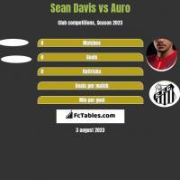 Sean Davis vs Auro h2h player stats