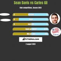 Sean Davis vs Carles Gil h2h player stats
