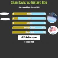 Sean Davis vs Gustavo Bou h2h player stats