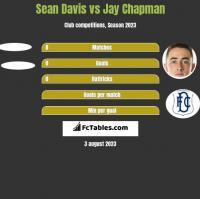 Sean Davis vs Jay Chapman h2h player stats