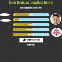 Sean Davis vs Jonathan Osorio h2h player stats