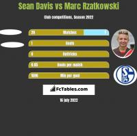 Sean Davis vs Marc Rzatkowski h2h player stats