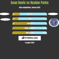 Sean Davis vs Keaton Parks h2h player stats