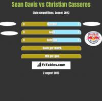 Sean Davis vs Christian Casseres h2h player stats