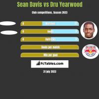 Sean Davis vs Dru Yearwood h2h player stats