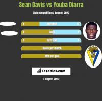 Sean Davis vs Youba Diarra h2h player stats