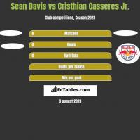 Sean Davis vs Cristhian Casseres Jr. h2h player stats