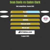 Sean Davis vs Caden Clark h2h player stats