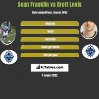 Sean Franklin vs Brett Levis h2h player stats