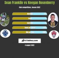 Sean Franklin vs Keegan Rosenberry h2h player stats