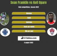 Sean Franklin vs Kofi Opare h2h player stats