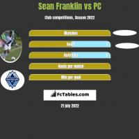 Sean Franklin vs PC h2h player stats