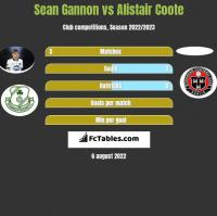 Sean Gannon vs Alistair Coote h2h player stats