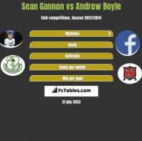 Sean Gannon vs Andrew Boyle h2h player stats