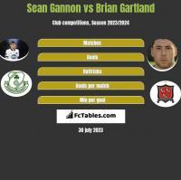 Sean Gannon vs Brian Gartland h2h player stats