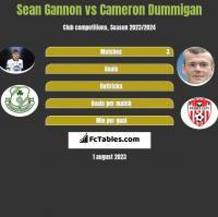 Sean Gannon vs Cameron Dummigan h2h player stats