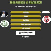 Sean Gannon vs Ciaran Coll h2h player stats