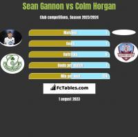 Sean Gannon vs Colm Horgan h2h player stats