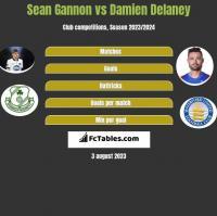 Sean Gannon vs Damien Delaney h2h player stats