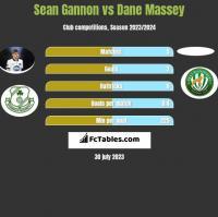 Sean Gannon vs Dane Massey h2h player stats