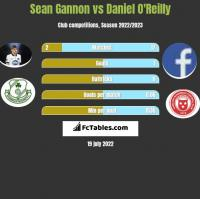 Sean Gannon vs Daniel O'Reilly h2h player stats