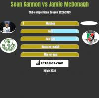 Sean Gannon vs Jamie McDonagh h2h player stats
