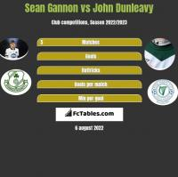Sean Gannon vs John Dunleavy h2h player stats