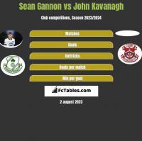 Sean Gannon vs John Kavanagh h2h player stats