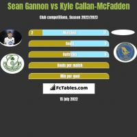 Sean Gannon vs Kyle Callan-McFadden h2h player stats