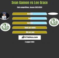 Sean Gannon vs Lee Grace h2h player stats