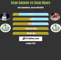 Sean Gannon vs Sean Hoare h2h player stats
