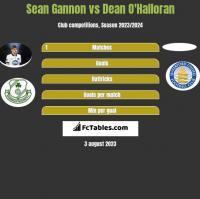 Sean Gannon vs Dean O'Halloran h2h player stats