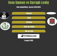 Sean Gannon vs Darragh Leahy h2h player stats