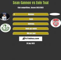 Sean Gannon vs Eoin Toal h2h player stats