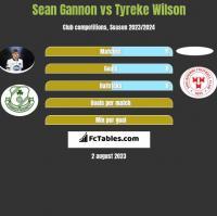 Sean Gannon vs Tyreke Wilson h2h player stats