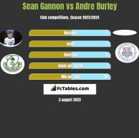 Sean Gannon vs Andre Burley h2h player stats