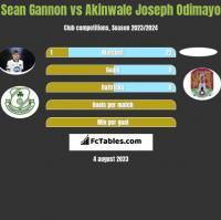 Sean Gannon vs Akinwale Joseph Odimayo h2h player stats